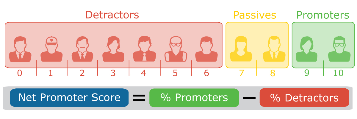 Use Video Testimonials to Amplify Your Net Promoter Score