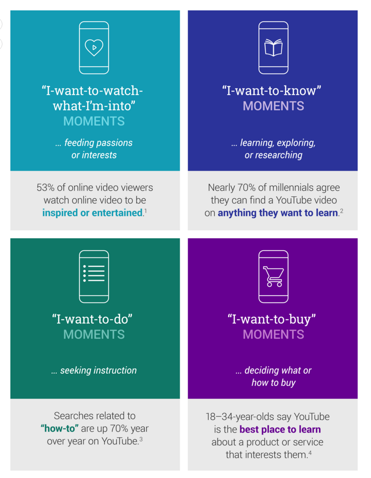 Video Micro Moments What Do They Mean for Your Video Strategy – Think with Google
