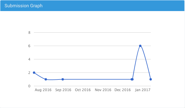 Submissions Graph Boast Dashboard