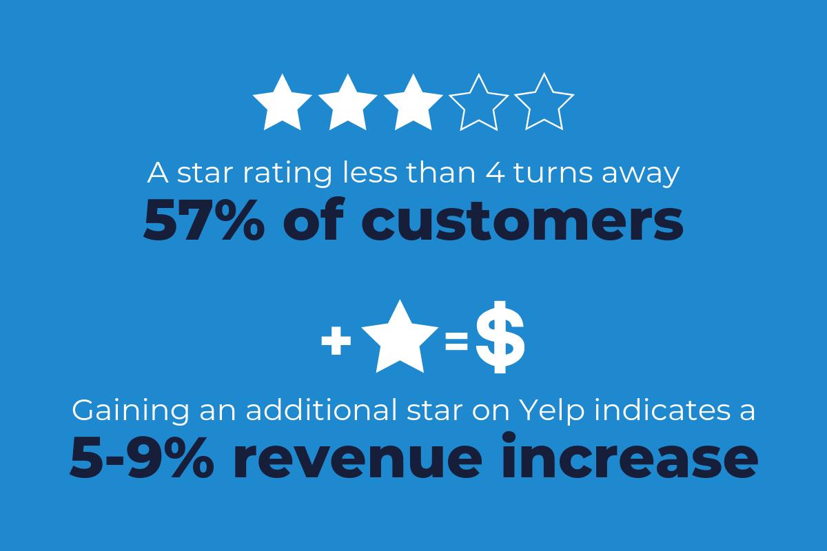 تاثیر نظرها و امتیاز کاربران آنلاین بر فروش